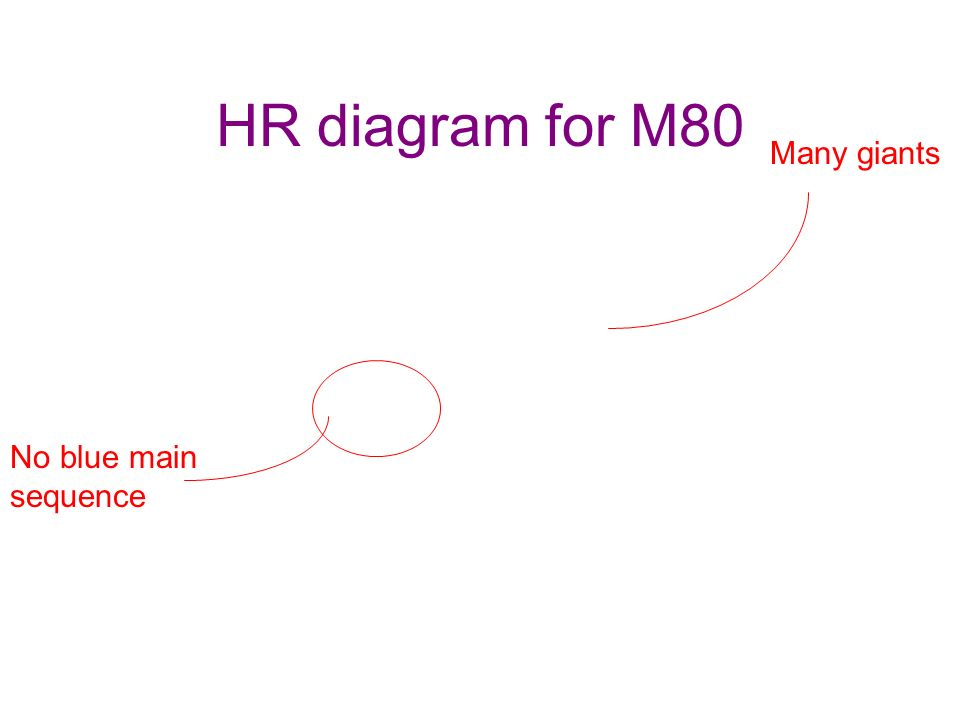 HR diagram for M80 No blue main sequence Many giants