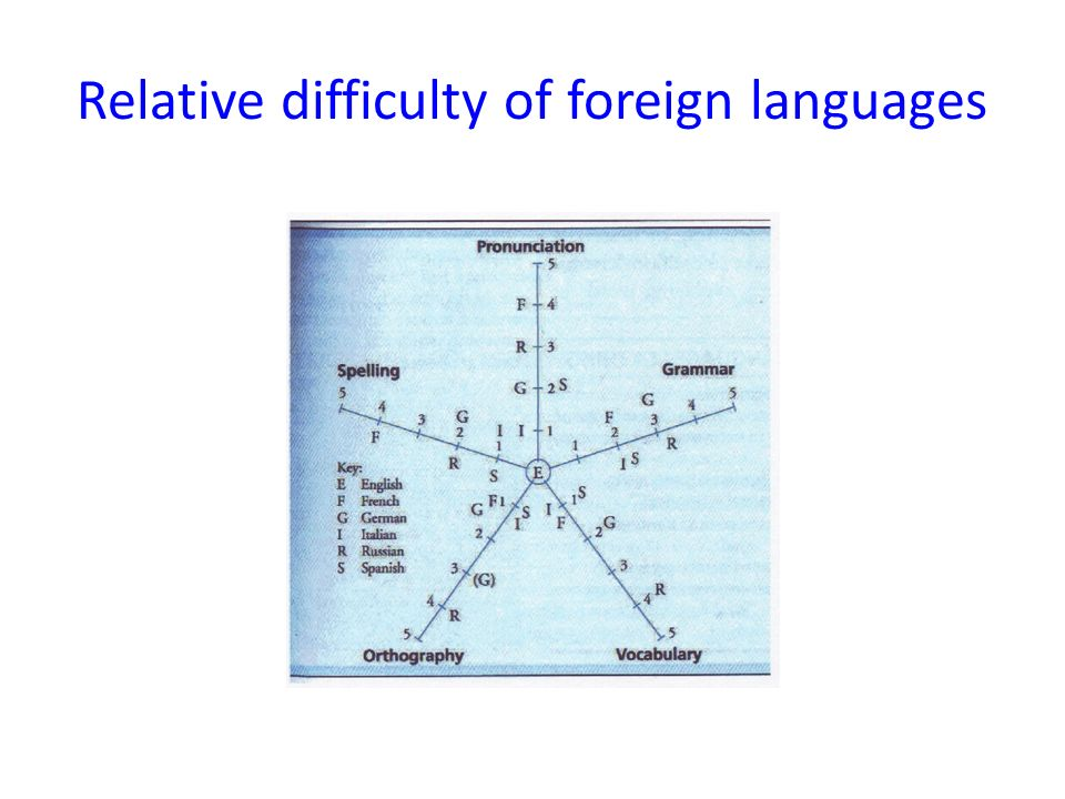 Relative difficulty of foreign languages
