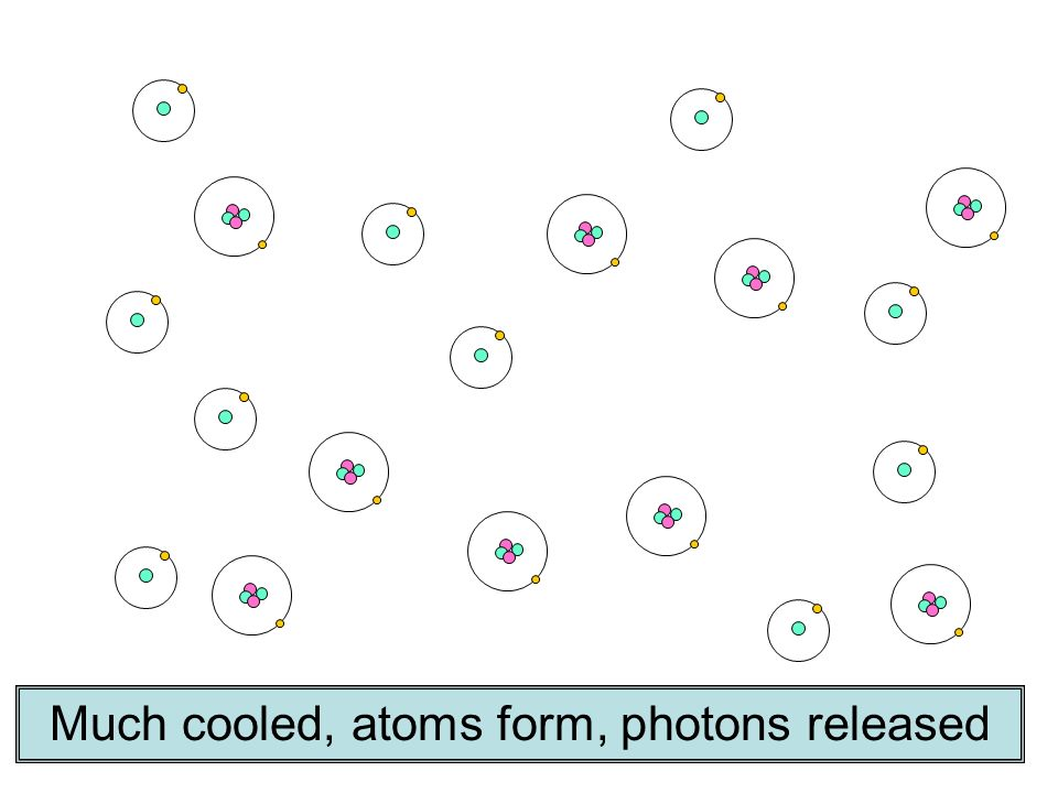 Much cooled, atoms form, photons released