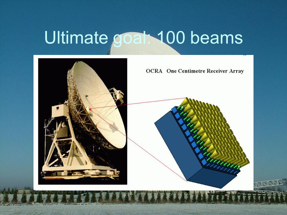 Ultimate goal: 100 beams