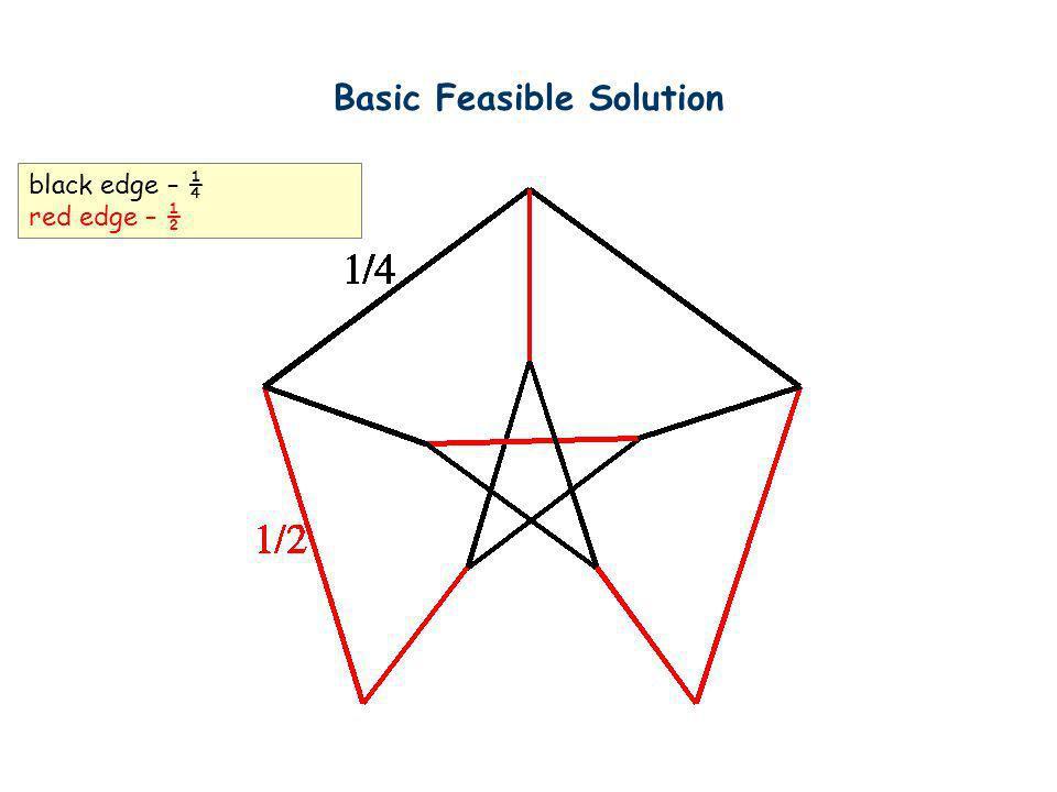 Basic Feasible Solution black edge – ¼ red edge – ½