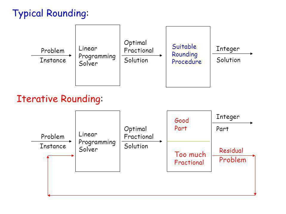 Linear Programming Solver Suitable Rounding Procedure Problem Instance Optimal Fractional Solution Integer Solution Linear Programming Solver Problem
