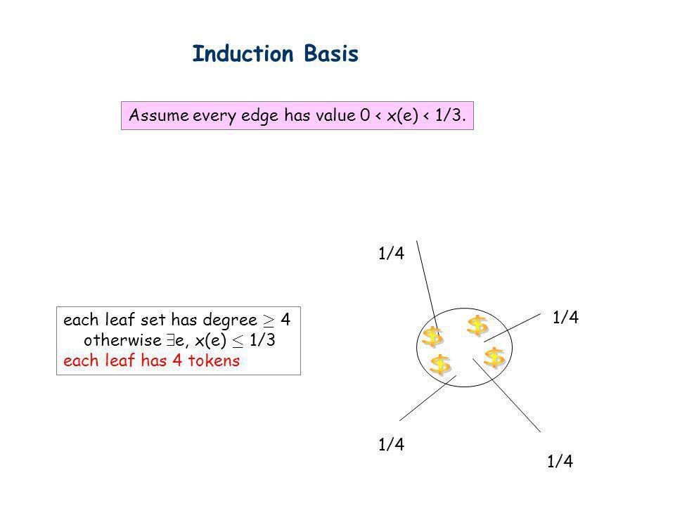 Induction Basis Assume every edge has value 0 < x(e) < 1/3. 1/4 each leaf set has degree ¸ 4 otherwise 9 e, x(e) · 1/3 each leaf has 4 tokens