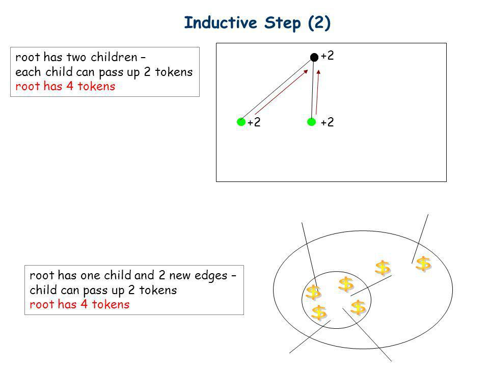 Inductive Step (2) +2 root has two children – each child can pass up 2 tokens root has 4 tokens root has one child and 2 new edges – child can pass up