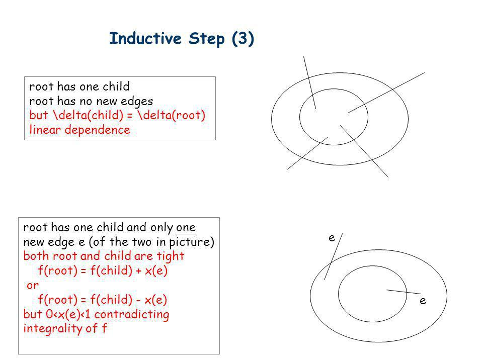 Inductive Step (3) root has one child root has no new edges but \delta(child) = \delta(root) linear dependence root has one child and only one new edg