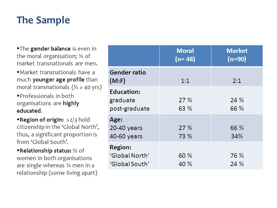 The Sample Moral (n= 48) Market (n=90) Gender ratio (M:F)1:12:1 Education: graduate post-graduate 27 % 63 % 24 % 66 % Age: years years 27 % 73 % 66 % 34% Region: Global North Global South 60 % 40 % 76 % 24 % The gender balance is even in the moral organisation; ¾ of market transnationals are men.