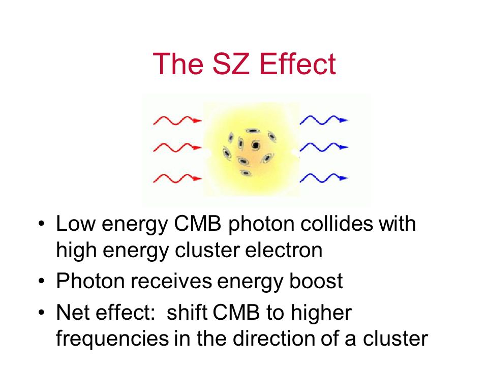 The SZ Effect Low energy CMB photon collides with high energy cluster electron Photon receives energy boost Net effect: shift CMB to higher frequencie