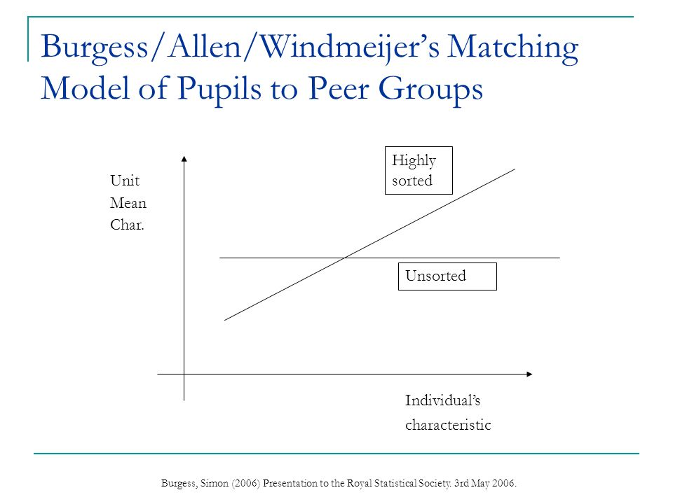 Burgess, Simon (2006) Presentation to the Royal Statistical Society. 3rd May 2006. Burgess/Allen/Windmeijers Matching Model of Pupils to Peer Groups I
