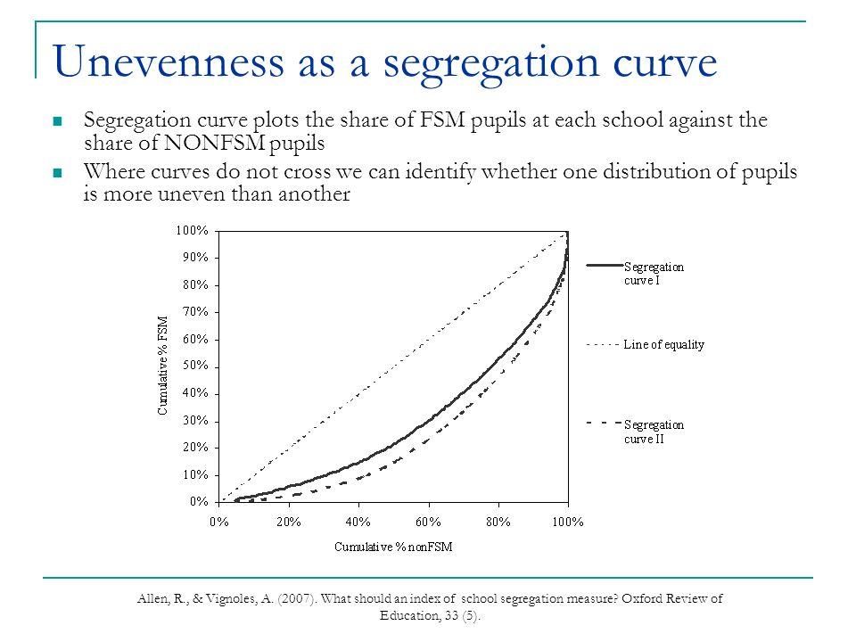 Allen, R., & Vignoles, A. (2007). What should an index of school segregation measure.