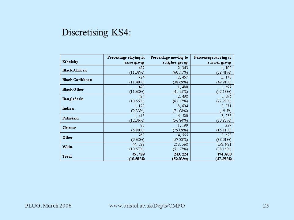 PLUG, March 2006www.bristol.ac.uk/Depts/CMPO25 Discretising KS4: