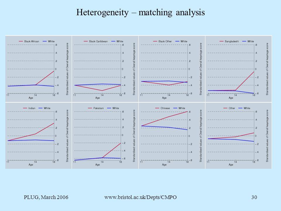 PLUG, March 2006www.bristol.ac.uk/Depts/CMPO30 Heterogeneity – matching analysis
