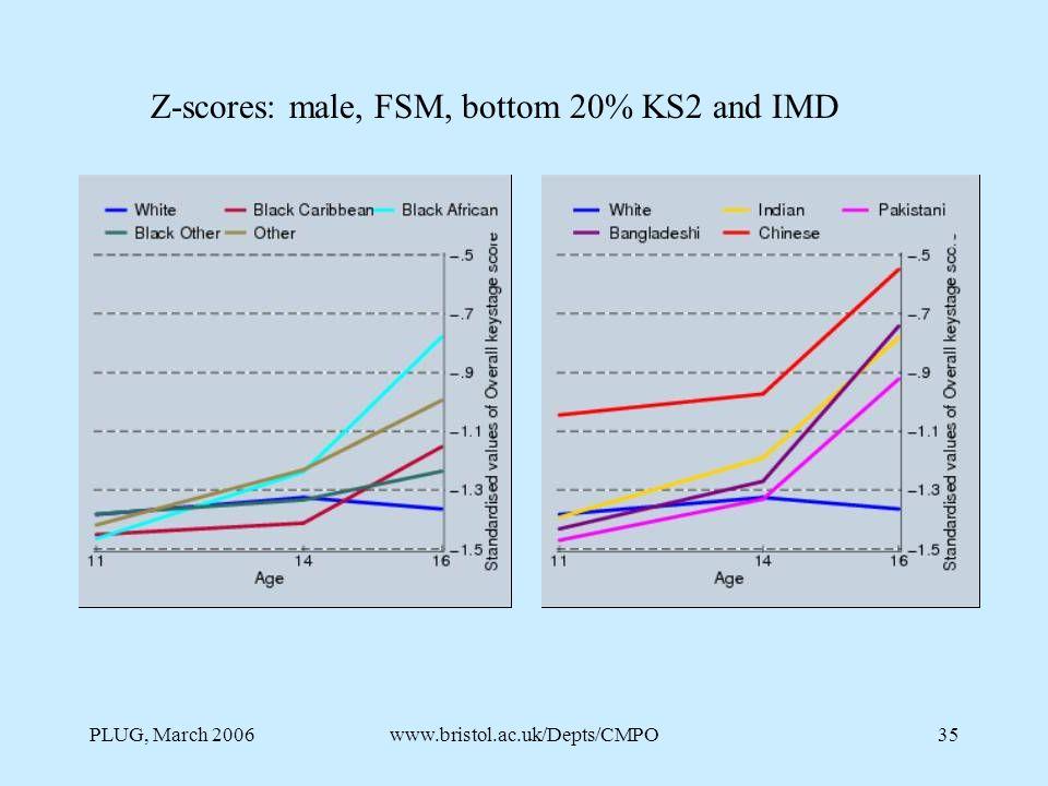 PLUG, March 2006www.bristol.ac.uk/Depts/CMPO35 Z-scores: male, FSM, bottom 20% KS2 and IMD