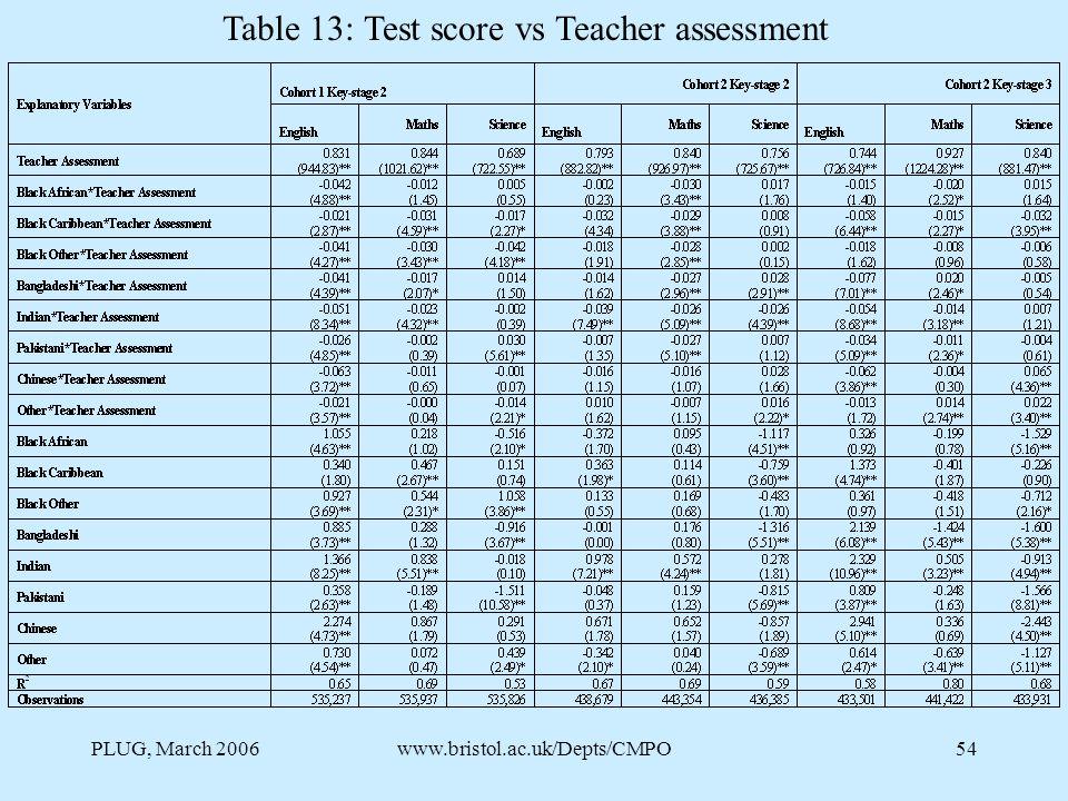 PLUG, March 2006www.bristol.ac.uk/Depts/CMPO54 Table 13: Test score vs Teacher assessment