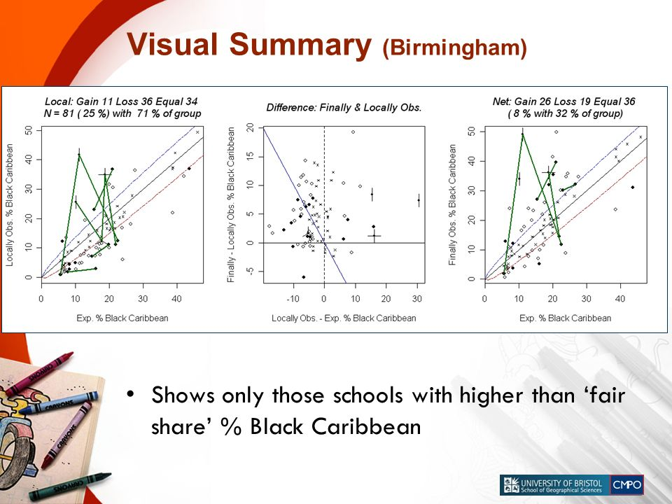 Visual Summary (Birmingham) Shows only those schools with higher than fair share % Black Caribbean