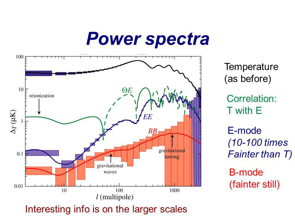 Power spectra Temperature (as before) Correlation: T with E E-mode (10-100 times Fainter than T) B-mode (fainter still) Interesting info is on the larger scales
