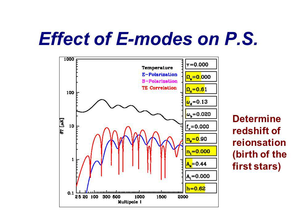 Effect of E-modes on P.S. Determine redshift of reionsation (birth of the first stars)