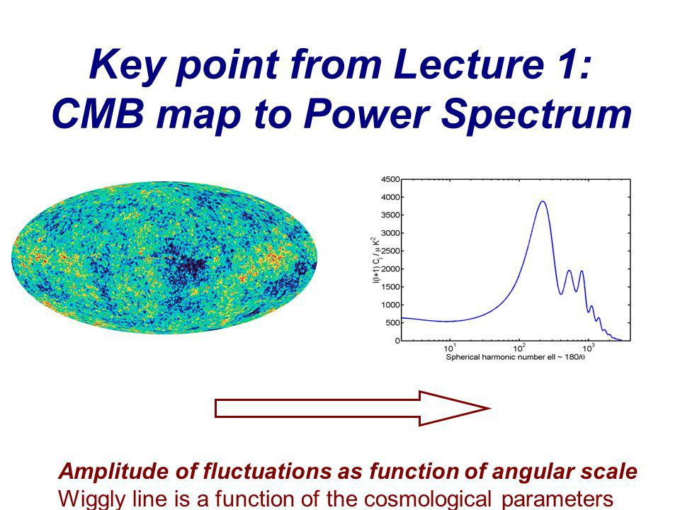 Key point from Lecture 1: CMB map to Power Spectrum Amplitude of fluctuations as function of angular scale Wiggly line is a function of the cosmological parameters