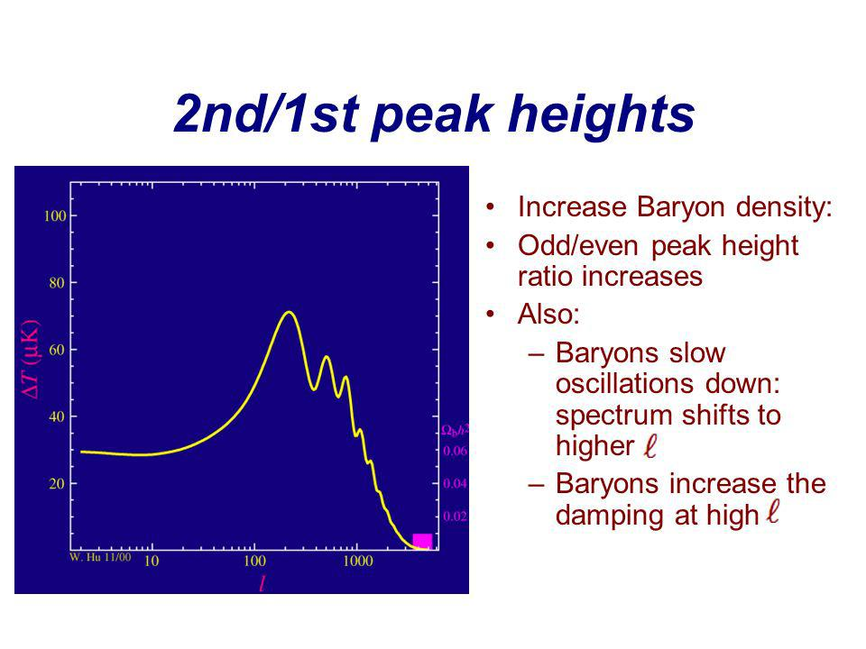 2nd/1st peak heights Increase Baryon density: Odd/even peak height ratio increases Also: –Baryons slow oscillations down: spectrum shifts to higher –Baryons increase the damping at high