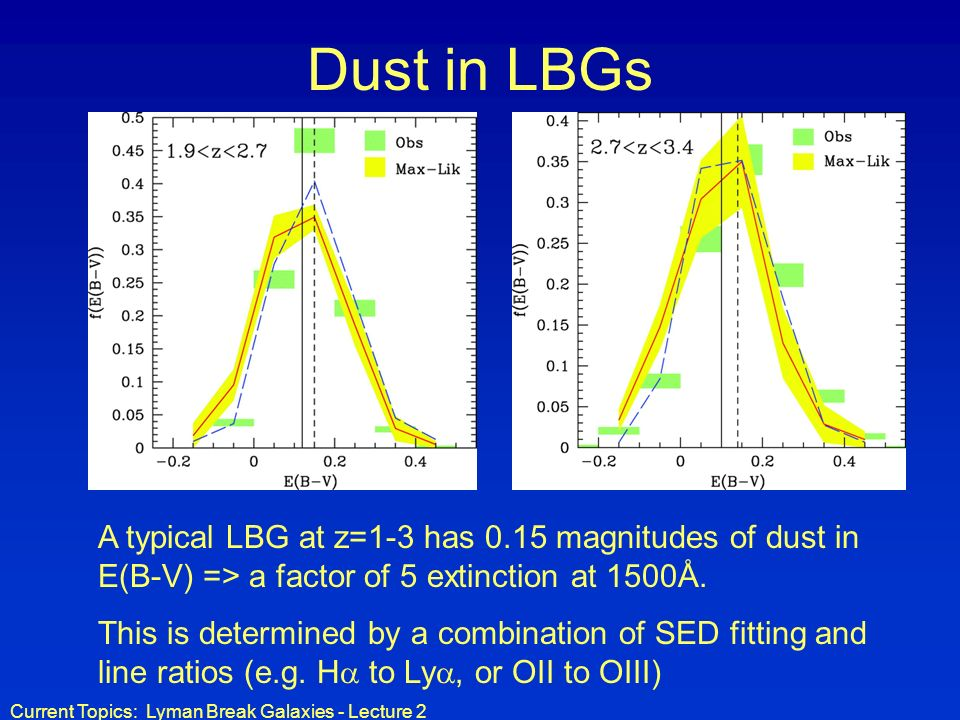 Current Topics: Lyman Break Galaxies - Lecture 2 Dust in LBGs A typical LBG at z=1-3 has 0.15 magnitudes of dust in E(B-V) => a factor of 5 extinction at 1500Å.
