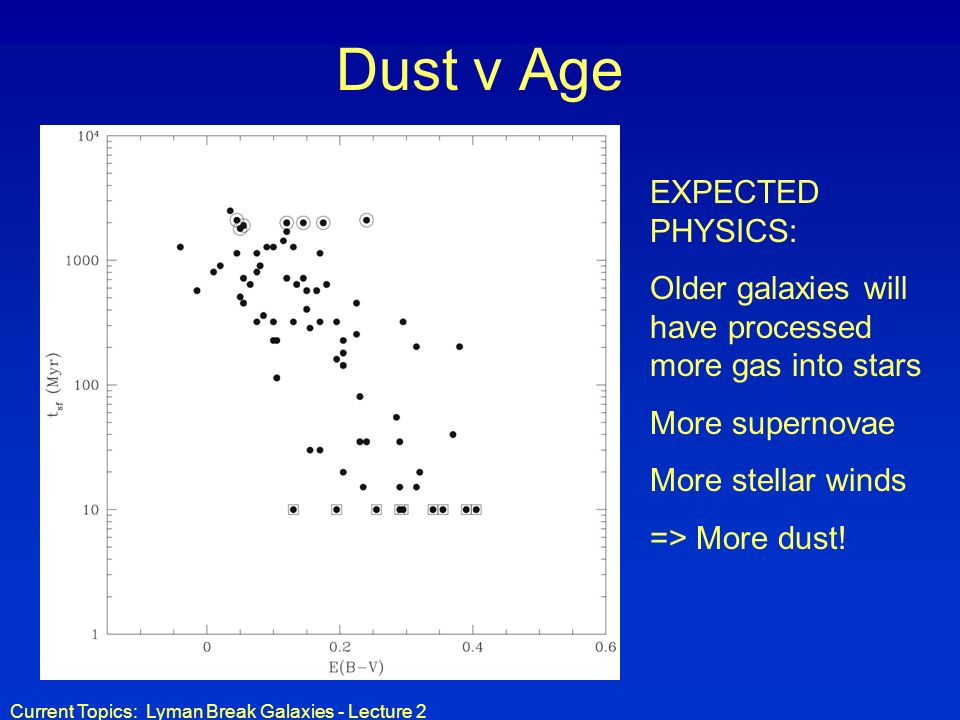 Current Topics: Lyman Break Galaxies - Lecture 2 Dust v Age EXPECTED PHYSICS: Older galaxies will have processed more gas into stars More supernovae More stellar winds => More dust!