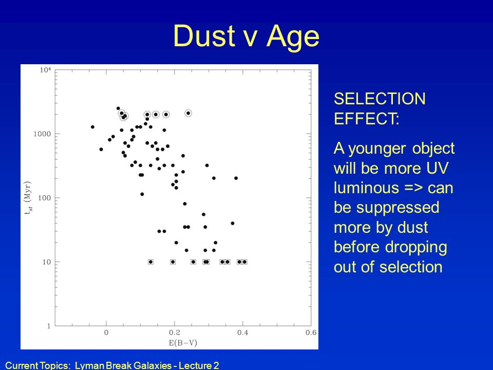 Current Topics: Lyman Break Galaxies - Lecture 2 Dust v Age SELECTION EFFECT: A younger object will be more UV luminous => can be suppressed more by dust before dropping out of selection