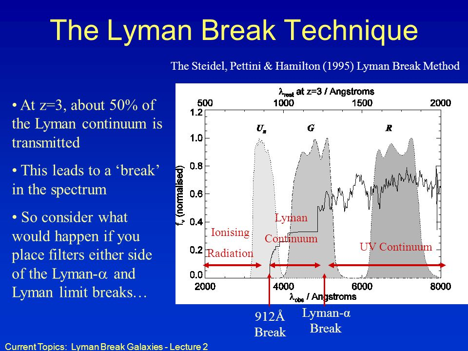 Current Topics: Lyman Break Galaxies - Lecture 2 The Lyman Break Technique The Steidel, Pettini & Hamilton (1995) Lyman Break Method Ionising Radiation UV Continuum Lyman Continuum 912Å Break Lyman-α Break At z=3, about 50% of the Lyman continuum is transmitted This leads to a break in the spectrum So consider what would happen if you place filters either side of the Lyman- and Lyman limit breaks…