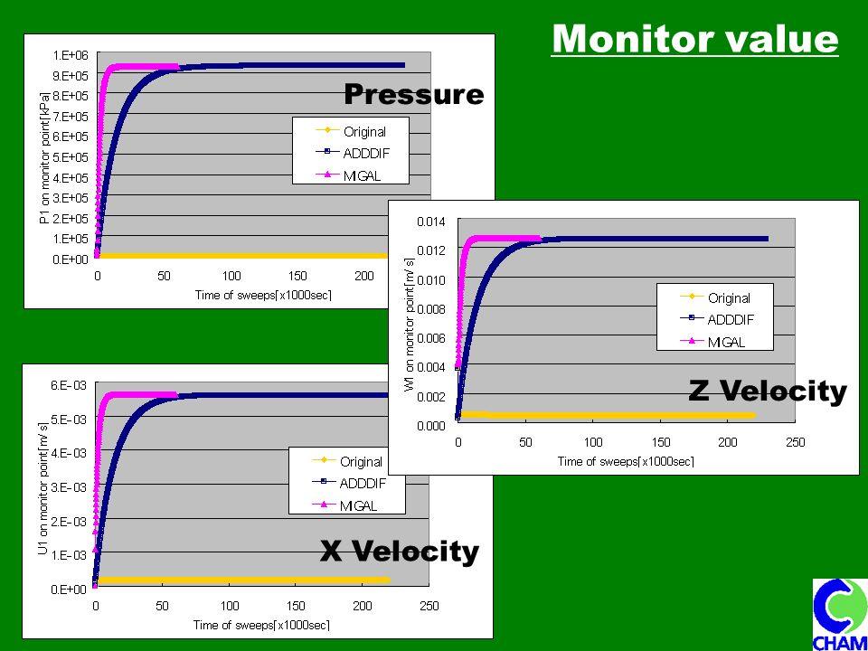 Monitor value Pressure Z Velocity X Velocity