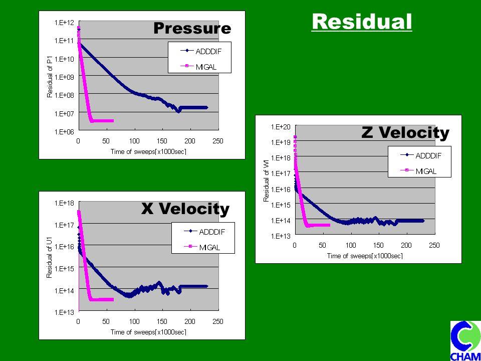 Residual Pressure Z Velocity X Velocity