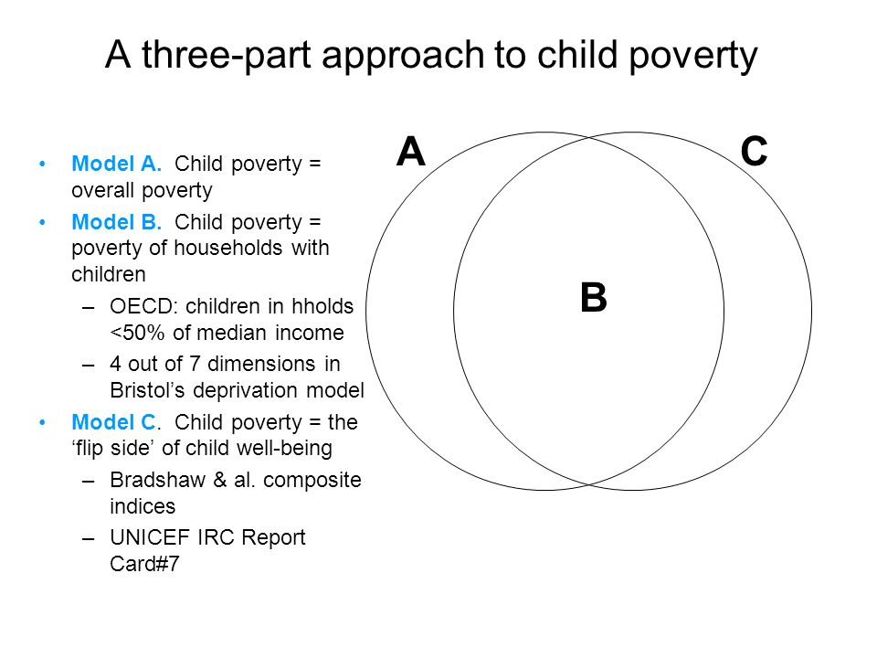A three-part approach to child poverty CA B Model A. Child poverty = overall poverty Model B. Child poverty = poverty of households with children –OEC