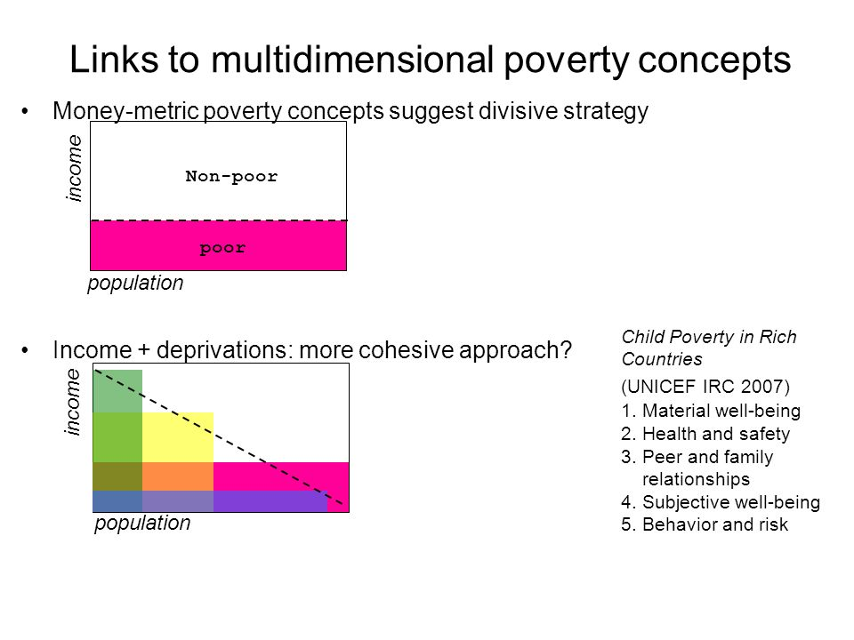 Links to multidimensional poverty concepts Money-metric poverty concepts suggest divisive strategy Income + deprivations: more cohesive approach? Non-