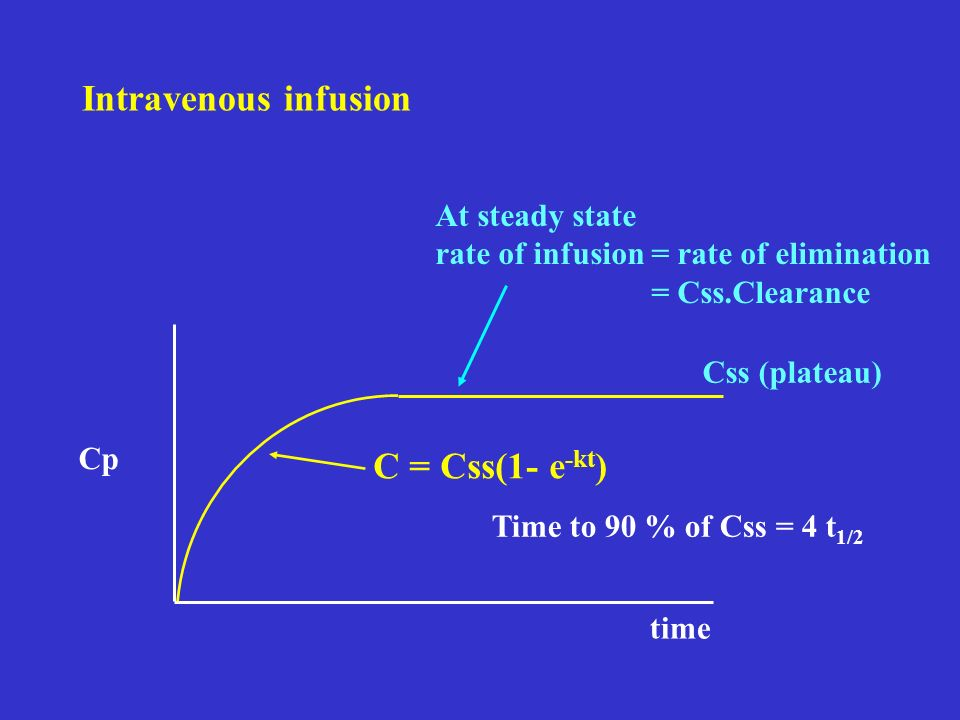 At steady state rate of infusion = rate of elimination = Css.Clearance Css (plateau) Time to 90 % of Css = 4 t 1/2 Intravenous infusion Cp time C = Cs