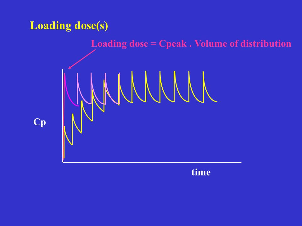 Loading dose(s) time Cp Loading dose = Cpeak. Volume of distribution
