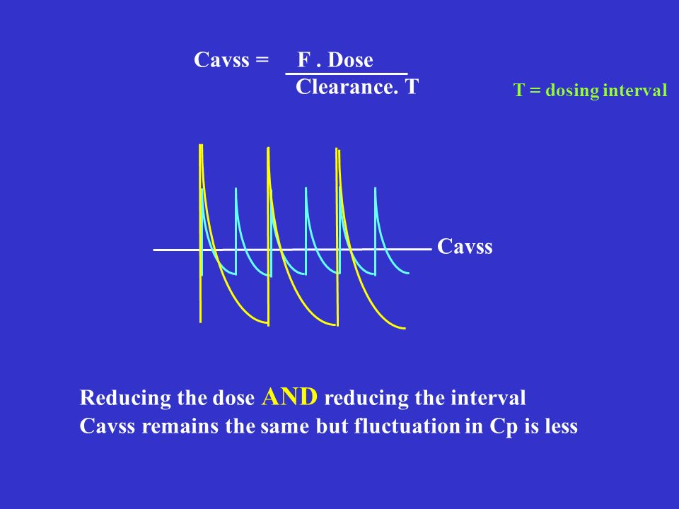 Cavss = F. Dose Clearance. T Cavss Reducing the dose AND reducing the interval Cavss remains the same but fluctuation in Cp is less T = dosing interva
