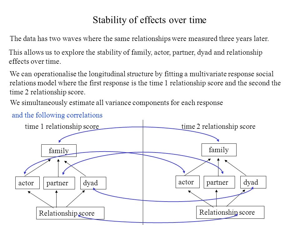 Stability of effects over time The data has two waves where the same relationships were measured three years later.