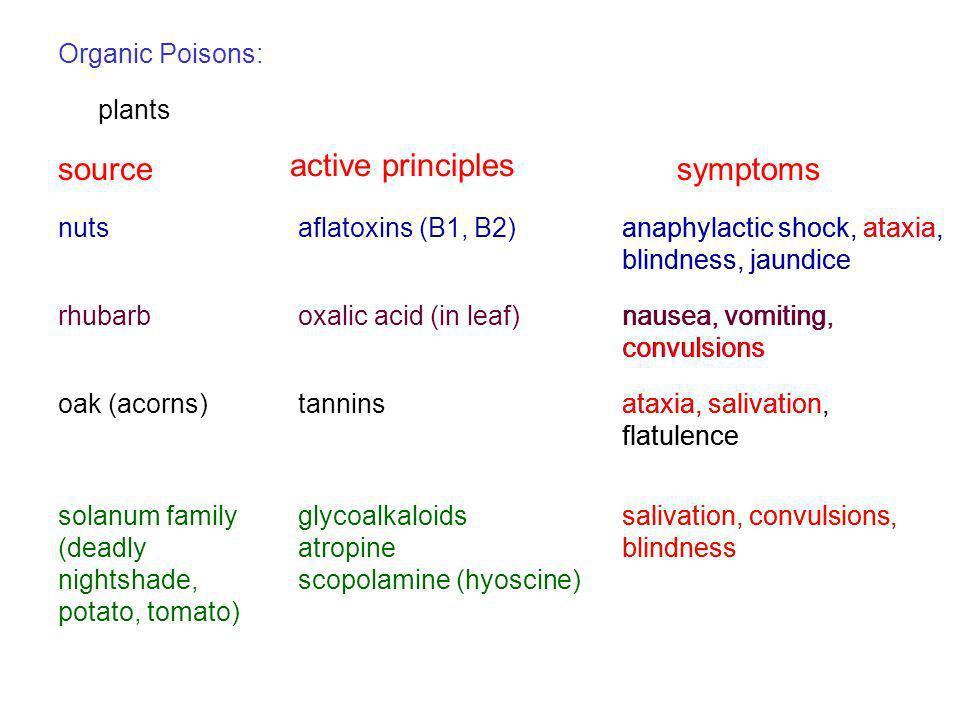 Organic Poisons: plants sourcesymptoms active principles nutsaflatoxins (B1, B2)anaphylactic shock, ataxia, blindness, jaundice rhubarboxalic acid (in