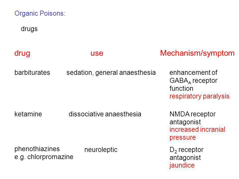 Organic Poisons: drugs druguseMechanism/symptom barbituratessedation, general anaesthesiaenhancement of GABA A receptor function ketaminedissociative