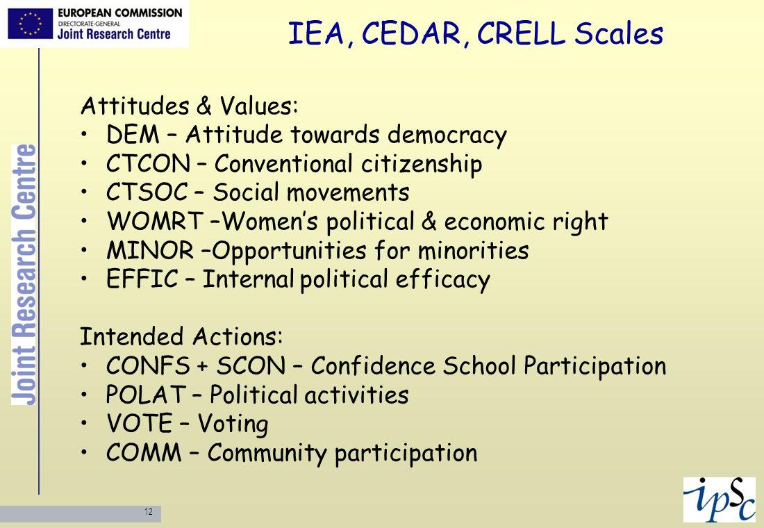 12 IEA, CEDAR, CRELL Scales Attitudes & Values: DEM – Attitude towards democracy CTCON – Conventional citizenship CTSOC – Social movements WOMRT –Wome