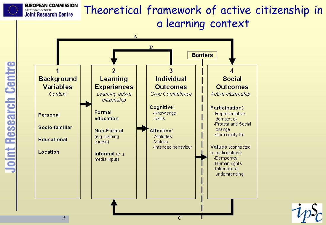 5 Theoretical framework of active citizenship in a learning context