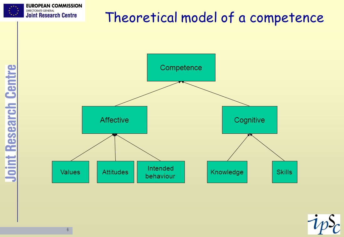 6 Theoretical model of a competence Competence Skills CognitiveAffective Attitudes Intended behaviour KnowledgeValues