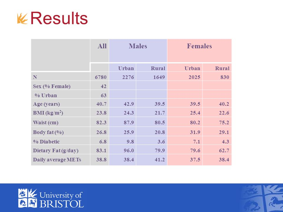 Results All Males Females UrbanRuralUrbanRural N6780227616492025830 Sex (% Female)42 % Urban63 Age (years)40.742.939.5 40.2 BMI (kg/m 2 )23.824.321.725.422.6 Waist (cm)82.387.980.580.275.2 Body fat (%)26.825.920.831.929.1 % Diabetic6.89.83.67.14.3 Dietary Fat (g/day)83.196.079.979.662.7 Daily average METs38.838.441.237.538.4