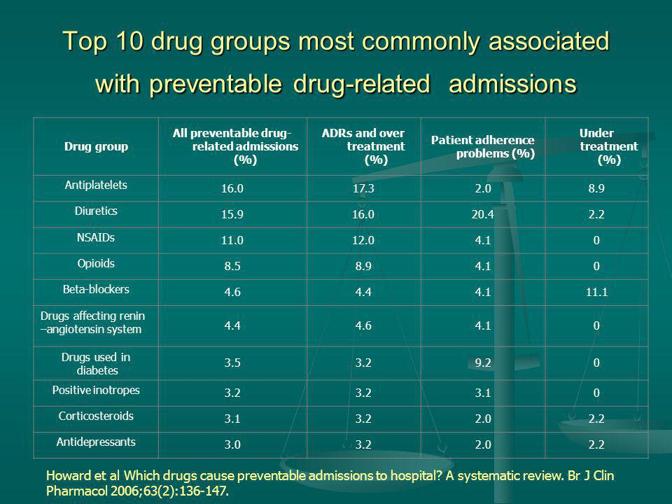 Top 10 drug groups most commonly associated with preventable drug-related admissions Drug group All preventable drug- related admissions (%) ADRs and