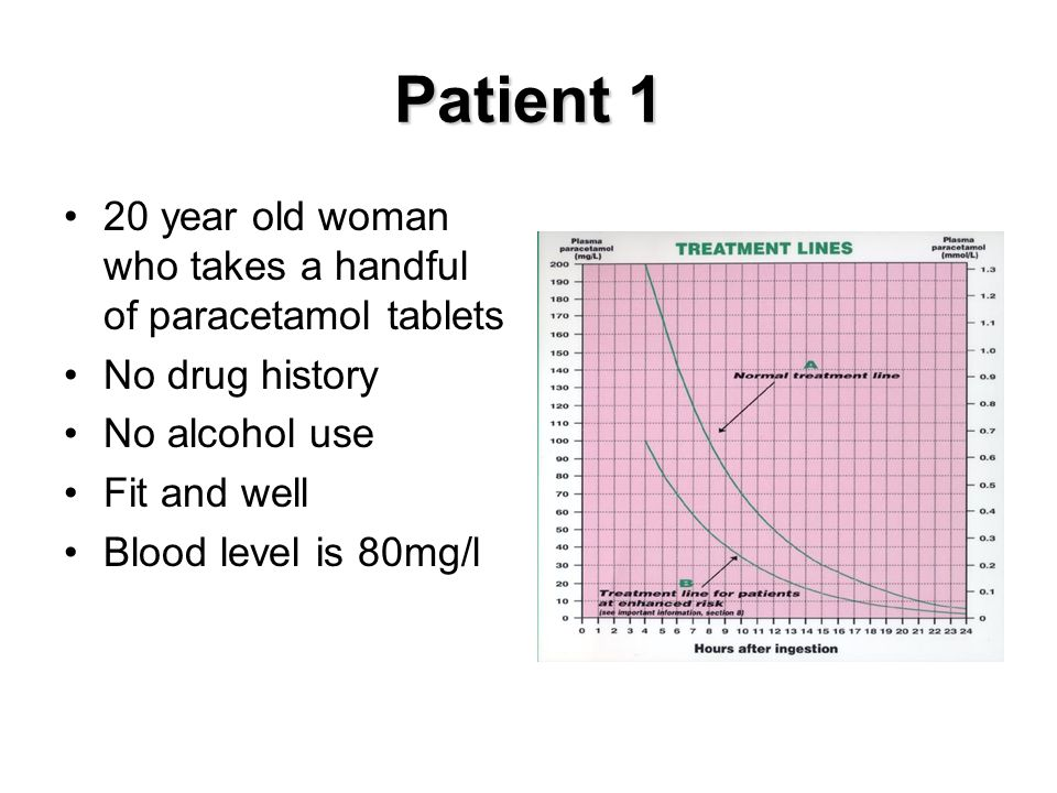 Patient 1 20 year old woman who takes a handful of paracetamol tablets No drug history No alcohol use Fit and well Blood level is 80mg/l