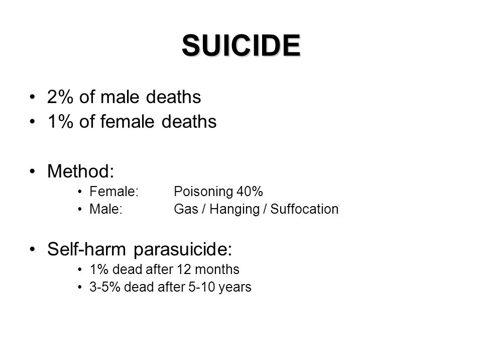 SUICIDE 2% of male deaths 1% of female deaths Method: Female: Poisoning 40% Male:Gas / Hanging / Suffocation Self-harm parasuicide: 1% dead after 12 m