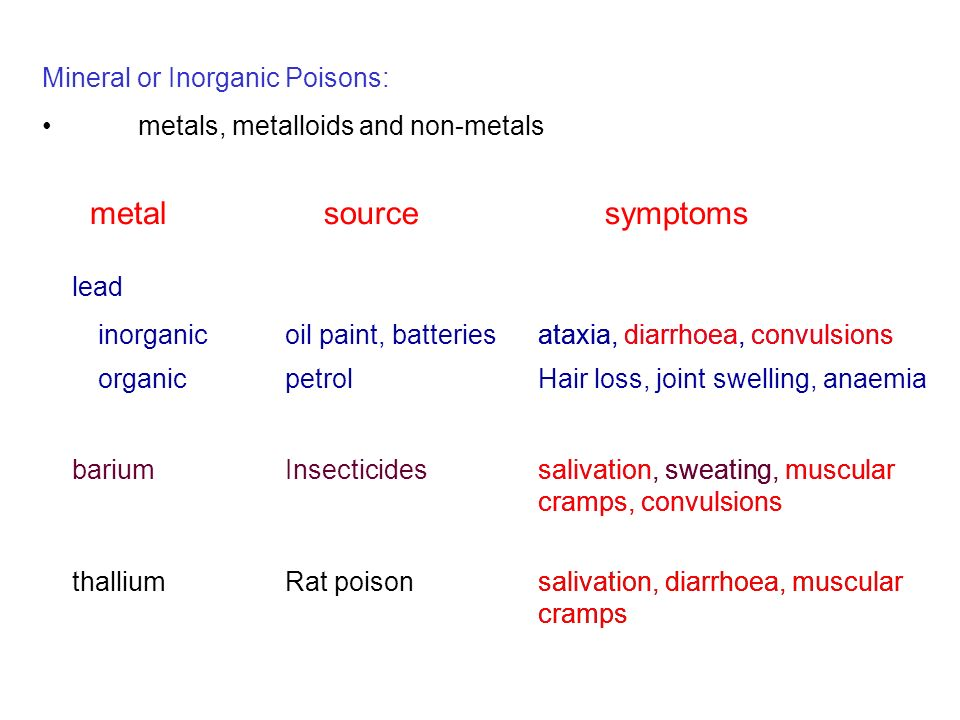 Mineral or Inorganic Poisons: metals, metalloids and non-metals metalsourcesymptoms lead inorganicoil paint, batteries organicpetrol ataxia, diarrhoea