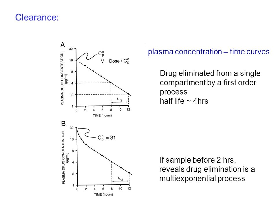 Clearance: plasma concentration – time curves Drug eliminated from a single compartment by a first order process half life ~ 4hrs If sample before 2 h