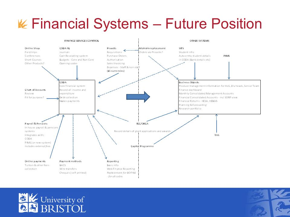 Financial Systems – Future Position