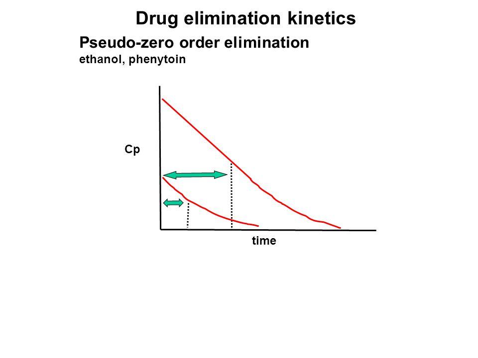Cp time Pseudo-zero order elimination ethanol, phenytoin Drug elimination kinetics