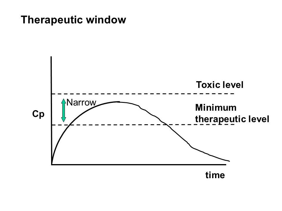 Toxic level Minimum therapeutic level Cp time Therapeutic window Narrow