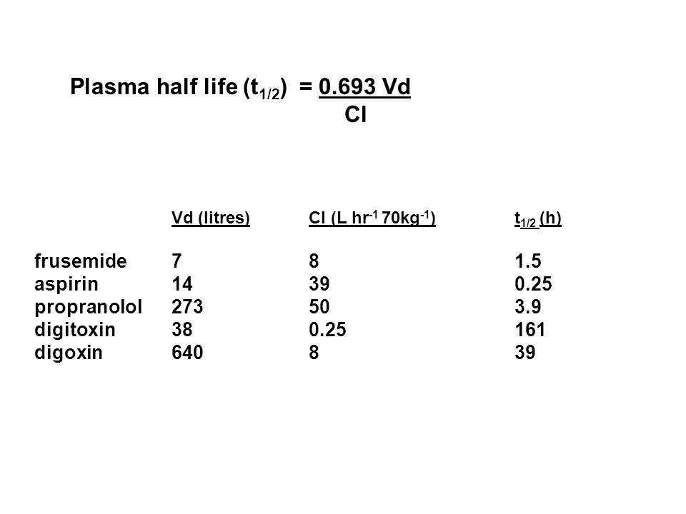 Vd (litres)Cl (L hr -1 70kg -1 )t 1/2 (h) frusemide 7 81.5 aspirin14 390.25 propranolol273 503.9 digitoxin38 0.25161 digoxin640 839 Plasma half life (