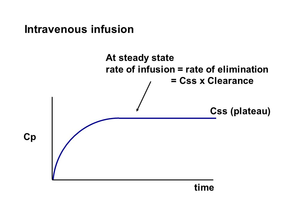 At steady state rate of infusion = rate of elimination = Css x Clearance Css (plateau) Intravenous infusion Cp time